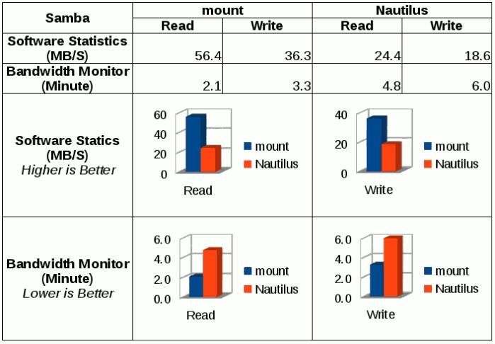 Samba service via mount command and Nautilus performance comparision.