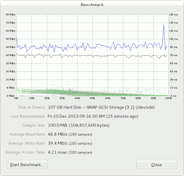 iSCSI Target from TS-112 benchmark by GNOME Disk.