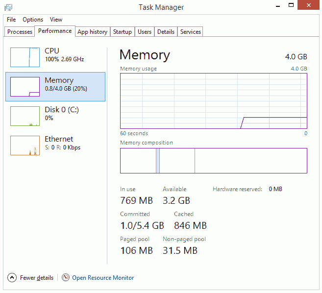 Cache size identified by Windows 8 Task Manager in VirtualBox VM with 4GB RAM