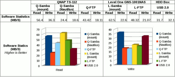 Comparison on Samba and FTP of QNAP TS-112, LevelOne GNS-1001, and USB HDD Box