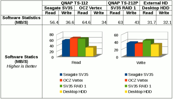 File transfer performance using SSD in QNAP TS-112 via samba with mount command.