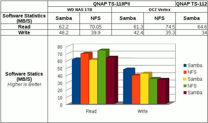 File transfer performance using SSD in QNAP TS-119PII via samba and NFS with mount command.