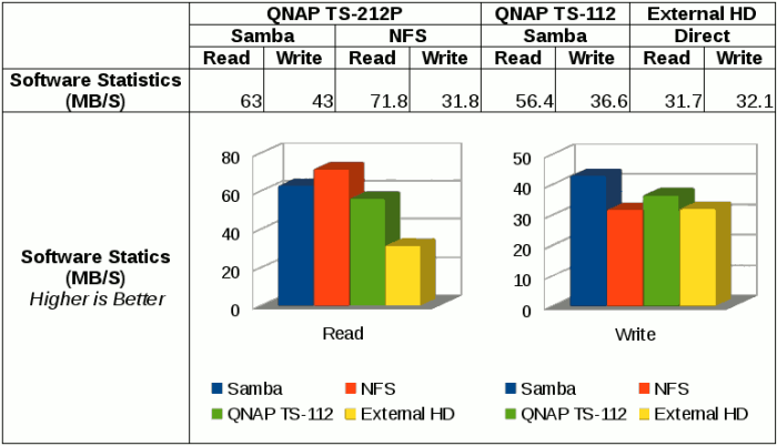 File Transfer via NFS and Samba on QNAP TS-212P with RAID1.