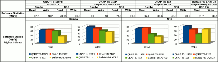 File transfer performance on QNAP TS-119PII, TS-212P, and TS-112 via Samba and NFS with mount command.