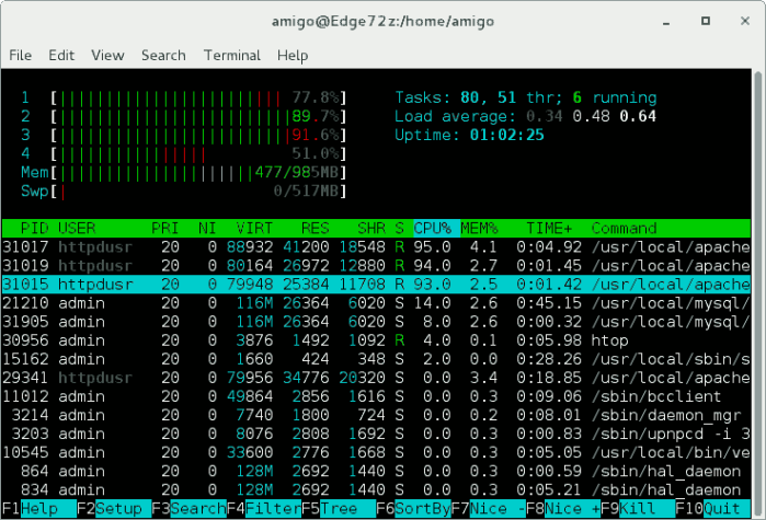 htop running on Atom D2701-based QNAP NAS with four logical threads.