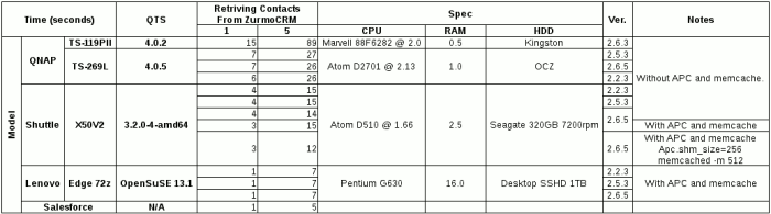 Performance comparison table on QNAP TS-269L with others loading contacts from ZurmoCRM.