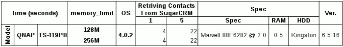 Performance comparison table on TS-119PII with different memory_limit configurations loading contacts from SugarCRM.