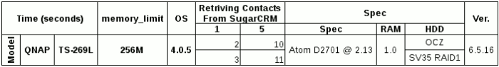 Performance comparison table on TS-269L with different HDD configurations Loading Contacts from SugarCRM.