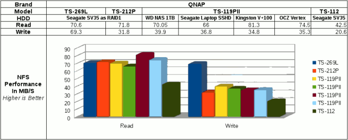 File transfer performance on QNAP TS-269L via NFS with mount command.