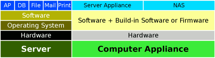 Illustrated relationship among computer appliance, NAS, server appliance, and server.