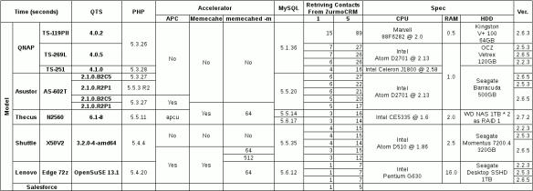 QNAP TS-251 as a ZurmoCRM Application Server Performance