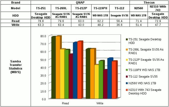QNAP TS-251 File Transfer Performance Report | Amigo's