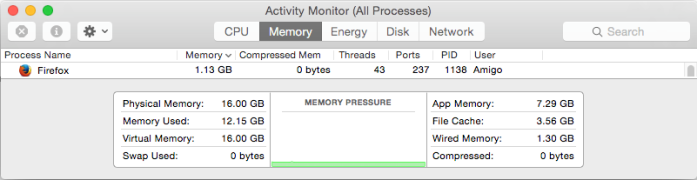 Firefox for Mac RAM Consumption by Activity Monitor in OSX.