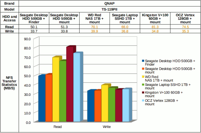File transfer performance on QNAP TDS-119PII with Mac OSX via NFS.