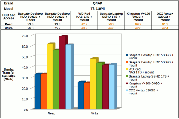 QNAP TS-119PII with Mac OSX File Transfer Performance Report
