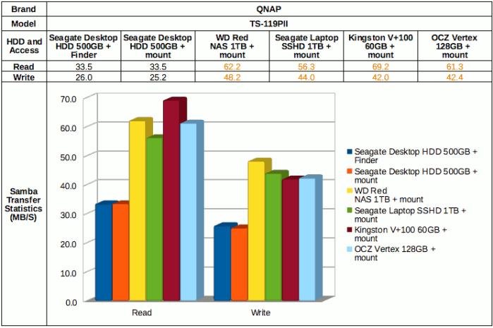 File transfer performance on QNAP TDS-119PII with Mac OSX via Samba.