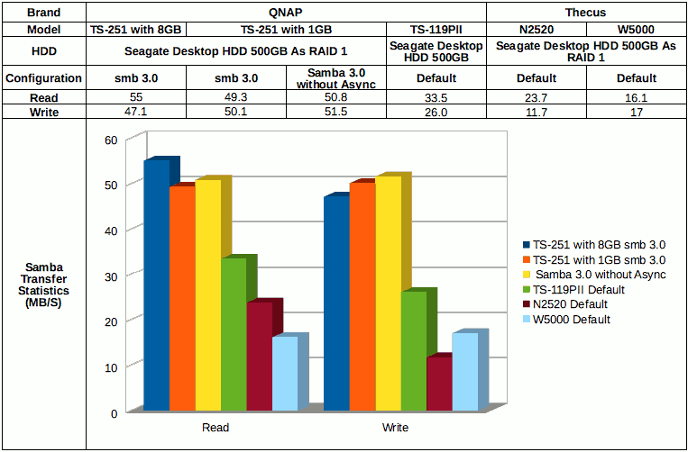 QNAP TS-251 with Mac OSX File Transfer Performance Report
