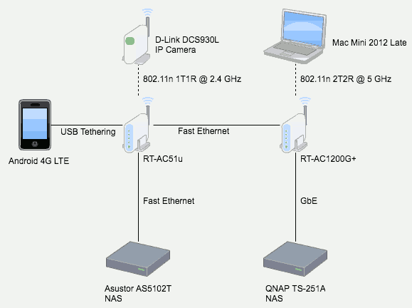 asus network diagram wiring diagrams schematics 1996 Mitsubishi Mirage Fuse Diagram and asus rt ac1200g random reboots automatically amigo's technical 20170526 network map to capture crash moment of asus rt ac1200g asus network diagram at Mitsubishi Outlander Parts List