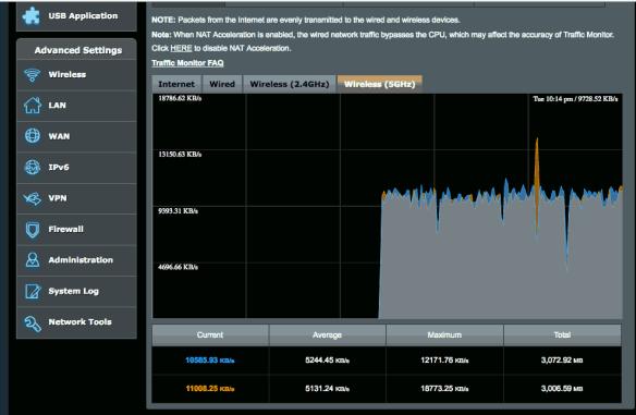 Asus RT-AC1200G+ Random Reboots Automatically | Amigo's Technical Notes