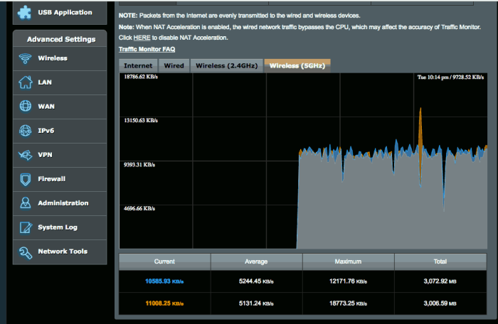 5GHz Wireless Traffic in Asus RT-AC1200G+
