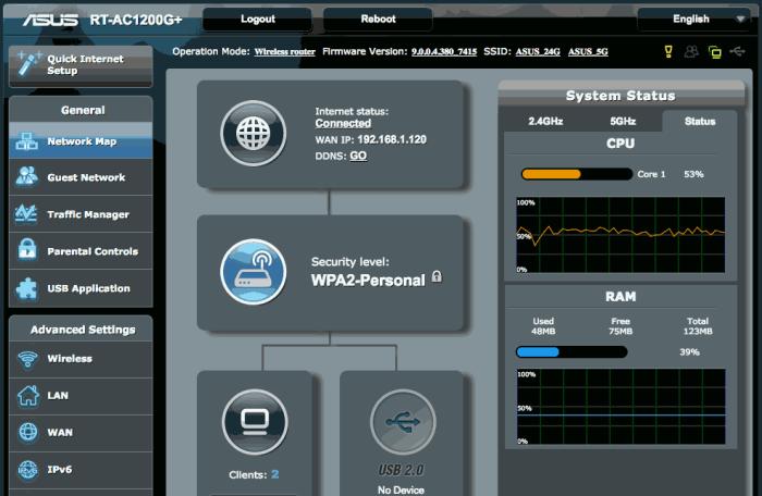CPU and Memory Usage in Asus RT-AC1200G+