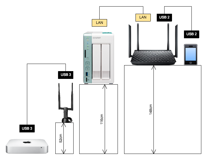 Asus RT-AC1200G+ Usual Placement and Network Diagram
